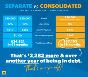 Comparsion of Debt Consolidation